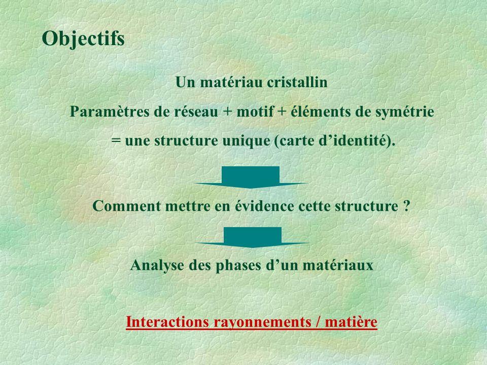 Diffractogramme X : Intensité diffractée en fonction de 2 Position des pics : Paramètres du réseau Intensités : Contenu de la maille Nécessité de produire des rayonnements X.