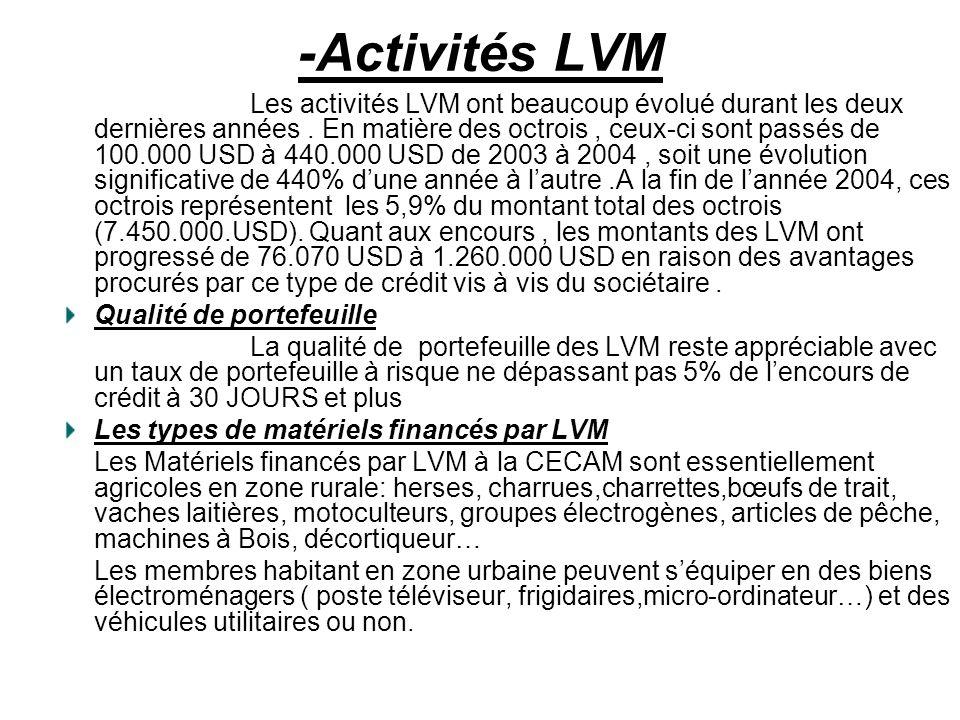 -Activités LVM Les activités LVM ont beaucoup évolué durant les deux dernières années. En matière des octrois, ceux-ci sont passés de 100.000 USD à 44