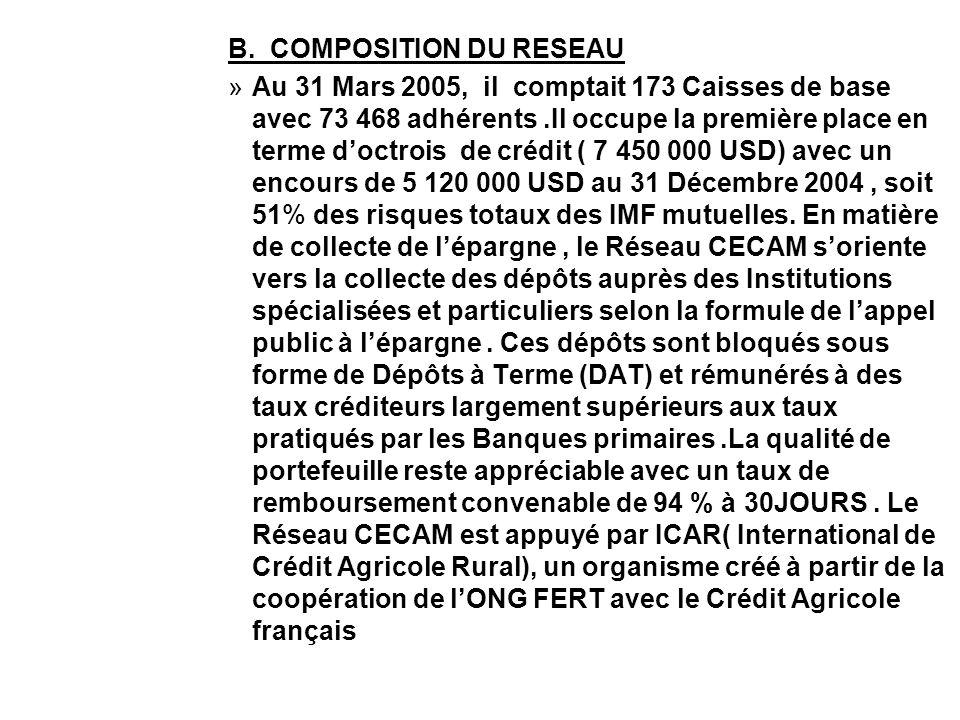 B. COMPOSITION DU RESEAU »Au 31 Mars 2005, il comptait 173 Caisses de base avec 73 468 adhérents.Il occupe la première place en terme doctrois de créd