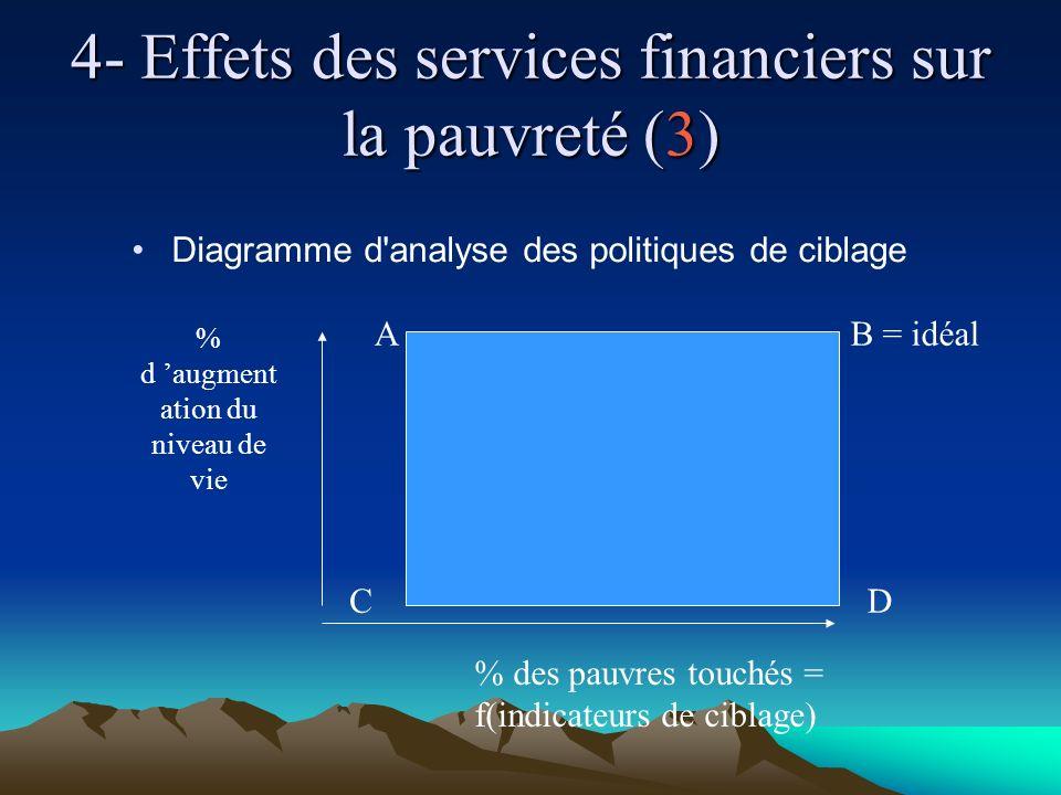4- Effets des services financiers sur la pauvreté (3) Diagramme d analyse des politiques de ciblage % des pauvres touchés = f(indicateurs de ciblage) % d augment ation du niveau de vie C AB = idéal D
