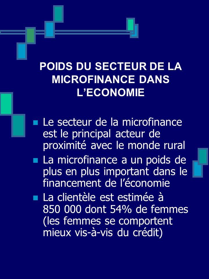 POIDS DU SECTEUR DE LA MICROFINANCE DANS LECONOMIE Le secteur de la microfinance est le principal acteur de proximité avec le monde rural La microfina