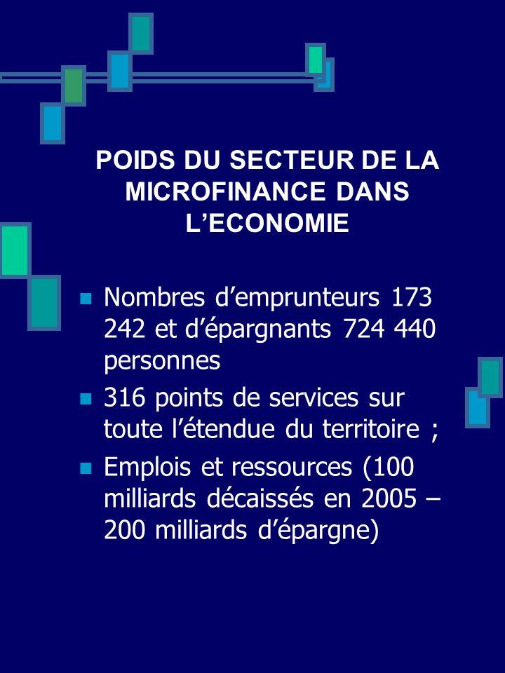POIDS DU SECTEUR DE LA MICROFINANCE DANS LECONOMIE Nombres demprunteurs 173 242 et dépargnants 724 440 personnes 316 points de services sur toute léte