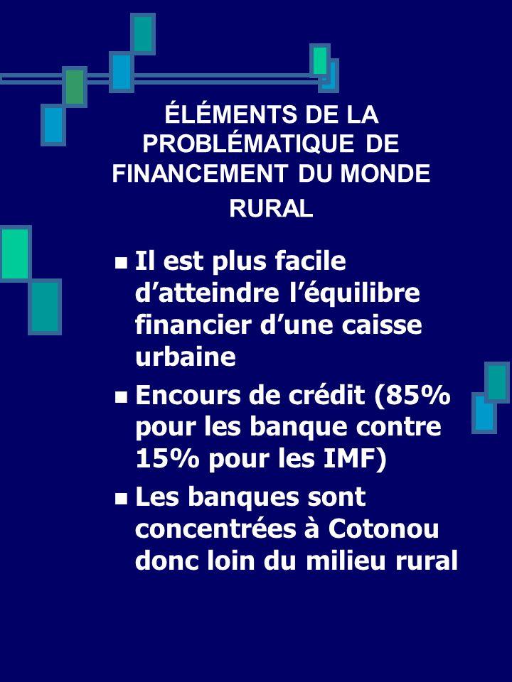 ÉLÉMENTS DE LA PROBLÉMATIQUE DE FINANCEMENT DU MONDE RURAL Il est plus facile datteindre léquilibre financier dune caisse urbaine Encours de crédit (8