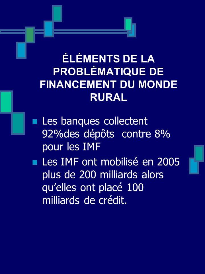 ÉLÉMENTS DE LA PROBLÉMATIQUE DE FINANCEMENT DU MONDE RURAL Les banques collectent 92%des dépôts contre 8% pour les IMF Les IMF ont mobilisé en 2005 pl