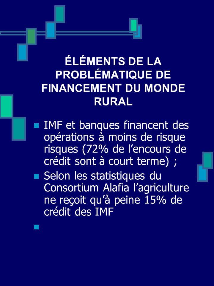 ÉLÉMENTS DE LA PROBLÉMATIQUE DE FINANCEMENT DU MONDE RURAL IMF et banques financent des opérations à moins de risque risques (72% de lencours de crédi