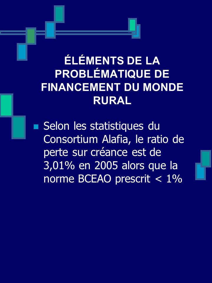 ÉLÉMENTS DE LA PROBLÉMATIQUE DE FINANCEMENT DU MONDE RURAL Selon les statistiques du Consortium Alafia, le ratio de perte sur créance est de 3,01% en