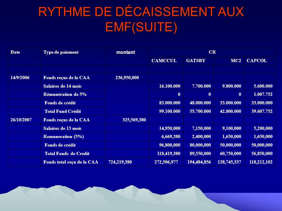 RYTHME DE DÉCAISSEMENT AUX EMF(SUITE) Date Type de paiement montant CR CAMCCULGATSBYMC2CAPCOL 14/9/2006Fonds reçus de la CAA236,950,000 Salaires de 14 mois16.100.0007.700.000 9.800.000 5.600.000 Rémunération de 5%00 0 1.007.752 Fonds de crédit83.000.00048.000.000 33.000.000 Total Fund Crédit99.100.00055.700.000 42.800.00039.607.752 26/10/2007Fonds reçus de la CAA325,569,380 Salaires de 13 mois14,950,0007,150,0009,100,0005,200,000 Remuneration (5%)6,669,3802,400,0001,650,000 Fonds de crédit96,800,00080,000,00050,000,000 Total Fonds de Credit118,419,38089,550,00060,750,00056,850,000 Fonds total reçu de la CAA724,219,380272,506,977194,484,856138,745,337118,212,102