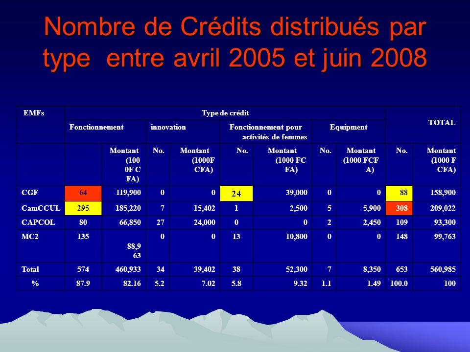 Nombre de Crédits distribués par type entre avril 2005 et juin 2008 EMFsType de crédit TOTAL FonctionnementinnovationFonctionnement pour activités de femmes Equipment No.Montant (100 0F C FA) No.Montant (1000F CFA) No.Montant (1000 FC FA) No.Montant (1000 FCF A) No.Montant (1000 F CFA) CGF64119,90000 24 39,0000088158,900 CamCCUL295185,220715,40212,50055,900308209,022 CAPCOL8066,8502724,0000022,45010993,300 MC2135 88,9 63 001310,8000014899,763 Total574460,9333439,4023852,30078,350653560,985 %87.982.165.27.025.89.321.11.49100.0100