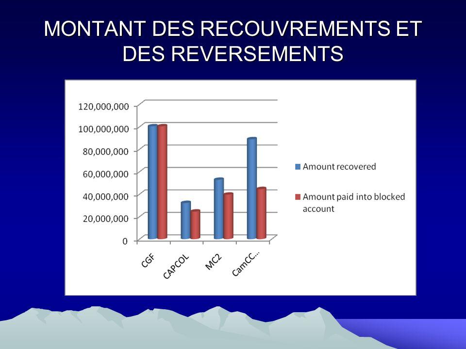 MONTANT DES RECOUVREMENTS ET DES REVERSEMENTS