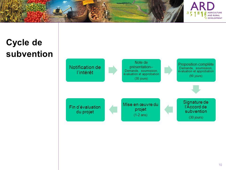 10 Cycle de subvention Notification de lintérêt Note de présentation– Demande, soumission, évaluation et approbation (30 jours) Proposition complète D