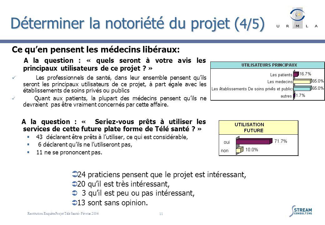 Restitution Enquête Projet Télé Santé - Février 2004 11 Déterminer la notoriété du projet ( 4/5 ) Ce quen pensent les médecins libéraux: A la question