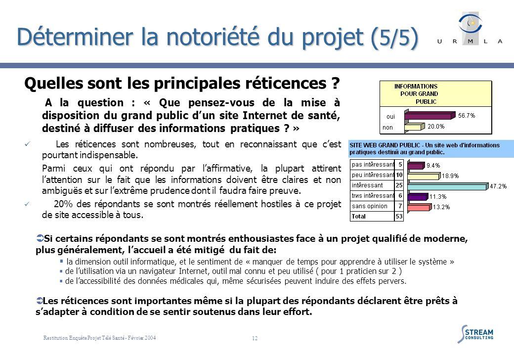 Restitution Enquête Projet Télé Santé - Février 2004 12 Déterminer la notoriété du projet ( 5/5 ) Quelles sont les principales réticences ? A la quest