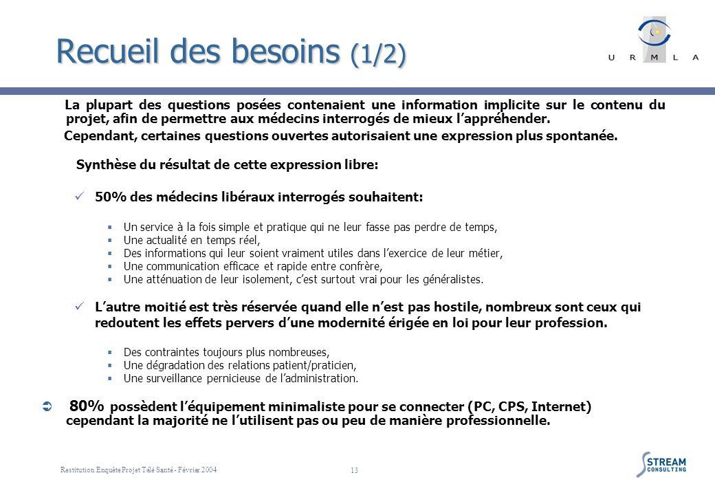 Restitution Enquête Projet Télé Santé - Février 2004 13 Recueil des besoins (1/2) La plupart des questions posées contenaient une information implicit