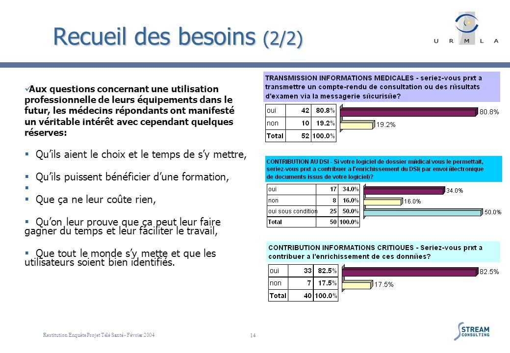 Restitution Enquête Projet Télé Santé - Février 2004 14 Recueil des besoins (2/2) Aux questions concernant une utilisation professionnelle de leurs éq