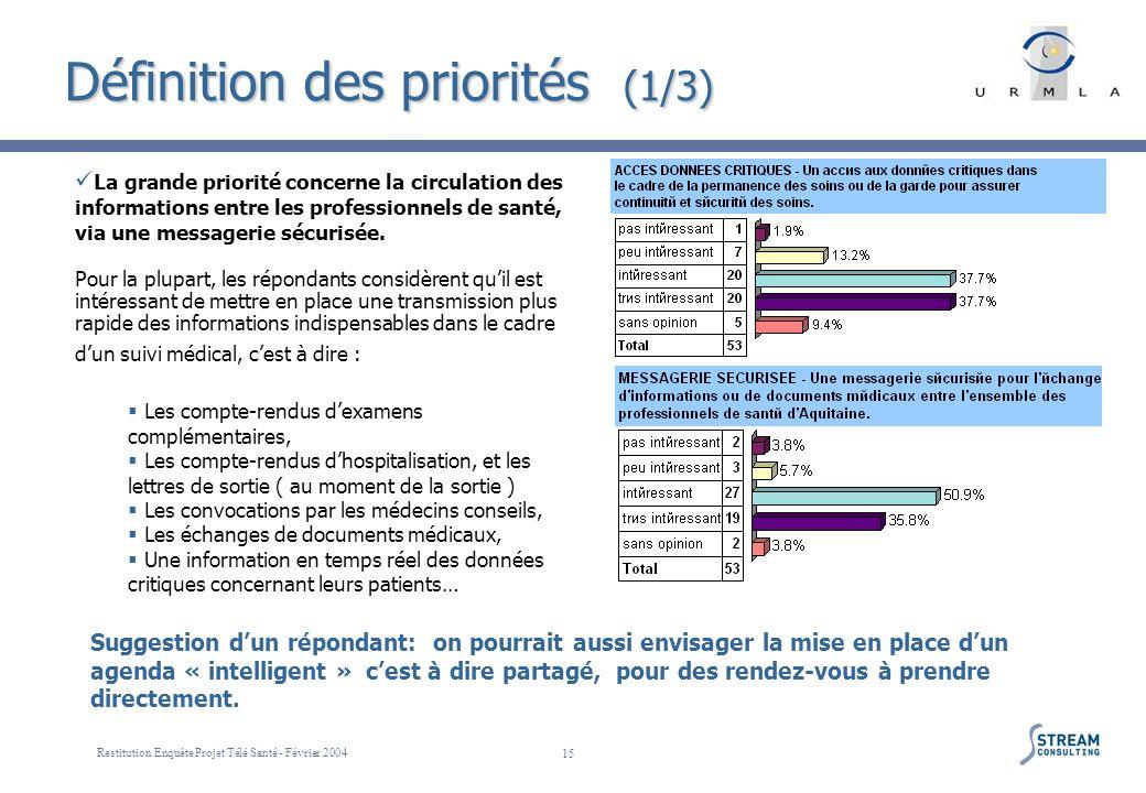 Restitution Enquête Projet Télé Santé - Février 2004 15 Définition des priorités (1/3) La grande priorité concerne la circulation des informations ent