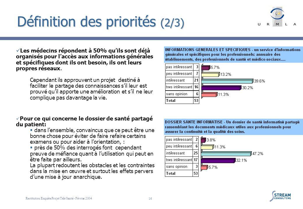 Restitution Enquête Projet Télé Santé - Février 2004 16 Définition des priorités (2/3) Les médecins répondent à 50% quils sont déjà organisés pour lac