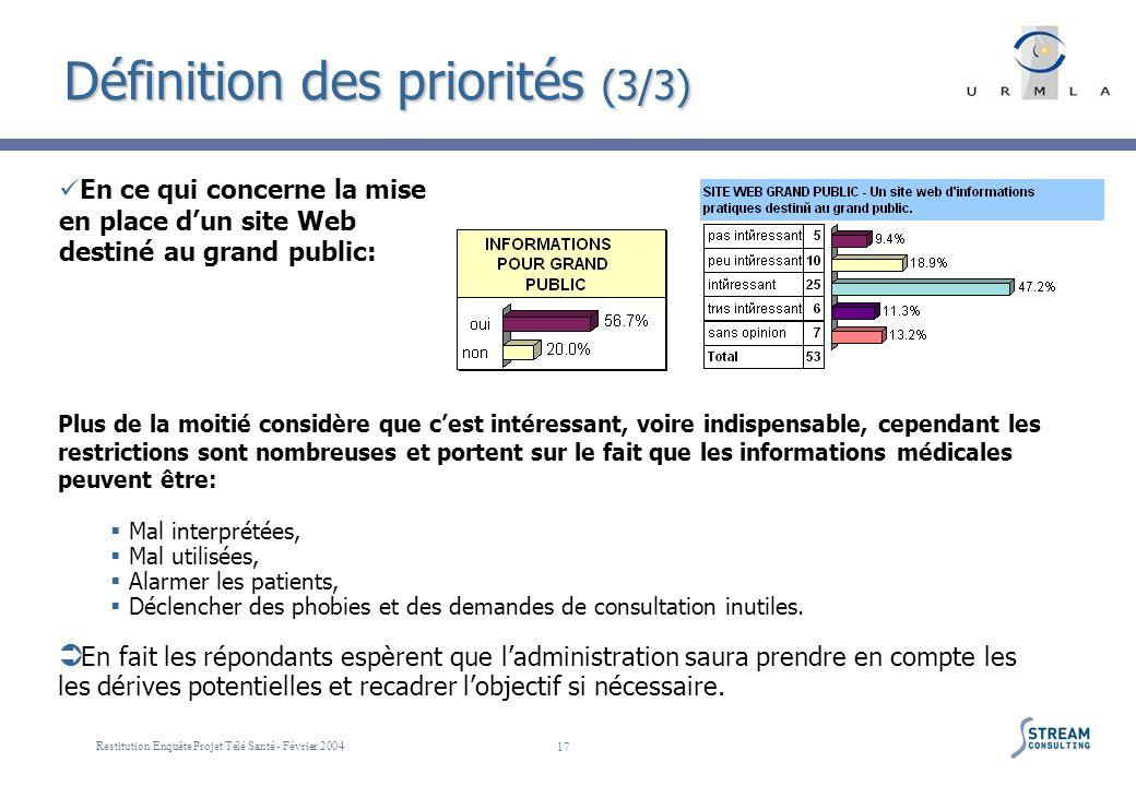 Restitution Enquête Projet Télé Santé - Février 2004 17 Définition des priorités (3/3) En ce qui concerne la mise en place dun site Web destiné au gra