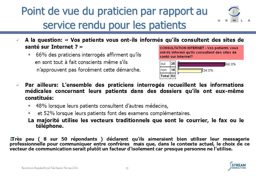 Restitution Enquête Projet Télé Santé - Février 2004 18 Point de vue du praticien par rapport au service rendu pour les patients A la question: « Vos