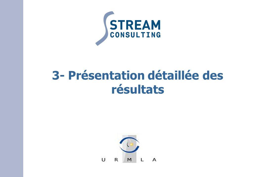3- Présentation détaillée des résultats