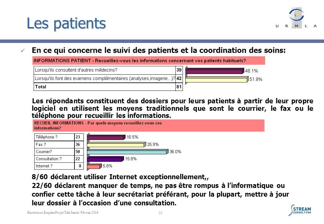 Restitution Enquête Projet Télé Santé - Février 2004 23 Les patients En ce qui concerne le suivi des patients et la coordination des soins: Les répond