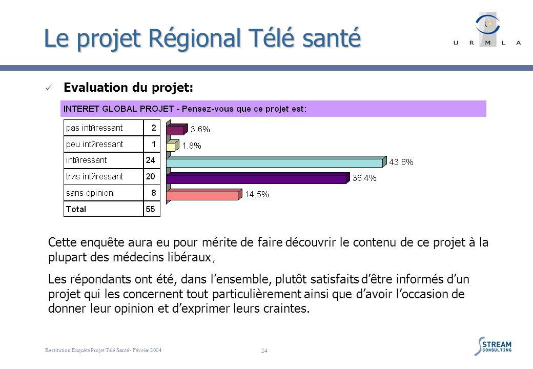 Restitution Enquête Projet Télé Santé - Février 2004 24 Le projet Régional Télé santé Evaluation du projet: Cette enquête aura eu pour mérite de faire