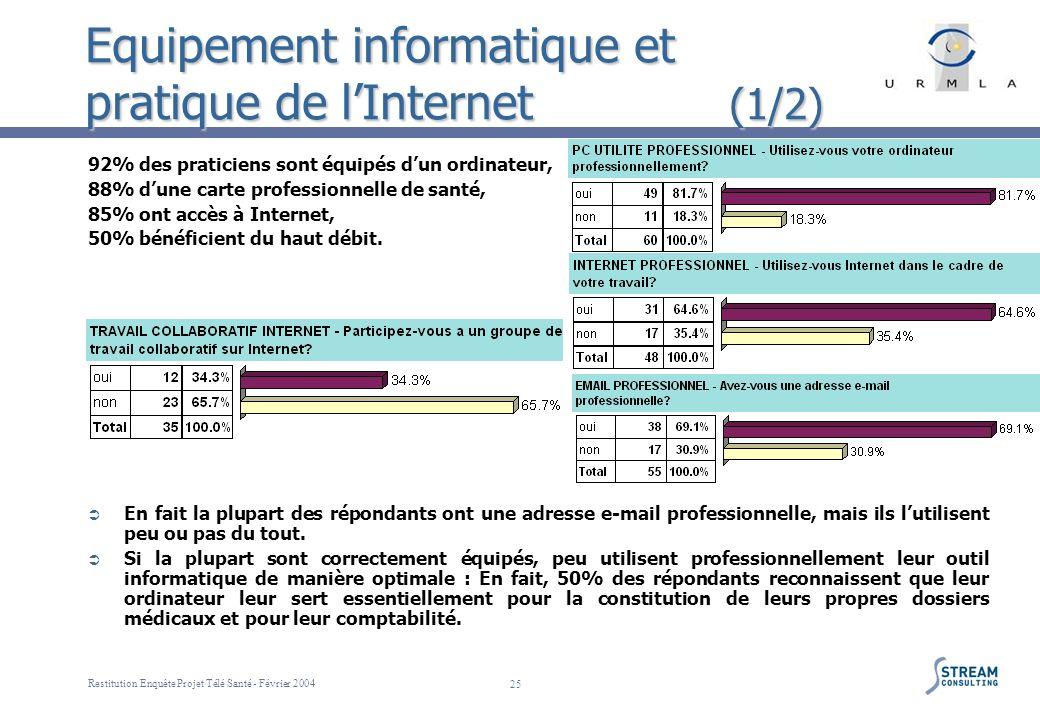 Restitution Enquête Projet Télé Santé - Février 2004 25 Equipement informatique et pratique de lInternet (1/2) 92% des praticiens sont équipés dun ord
