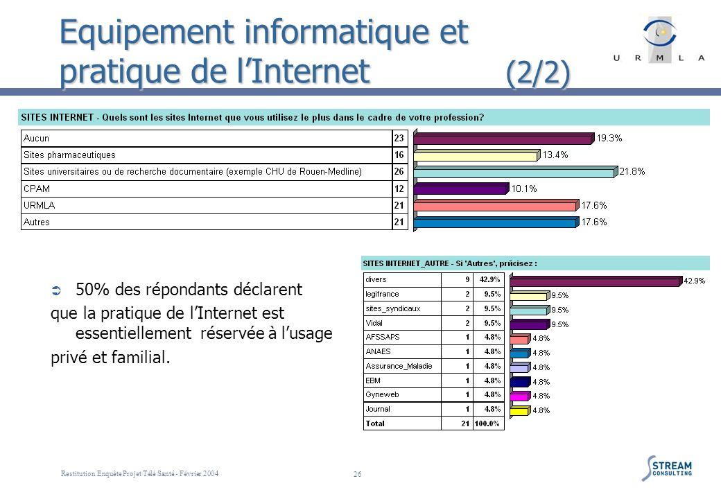 Restitution Enquête Projet Télé Santé - Février 2004 26 Equipement informatique et pratique de lInternet (2/2) 50% des répondants déclarent que la pra