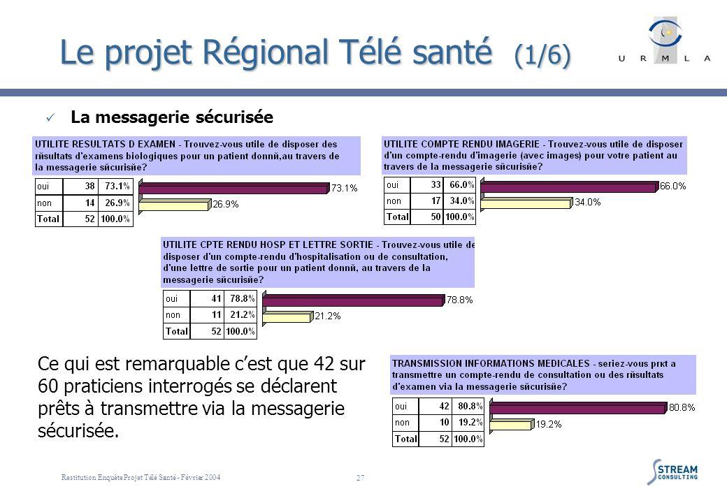 Restitution Enquête Projet Télé Santé - Février 2004 27 Le projet Régional Télé santé (1/6) La messagerie sécurisée Ce qui est remarquable cest que 42