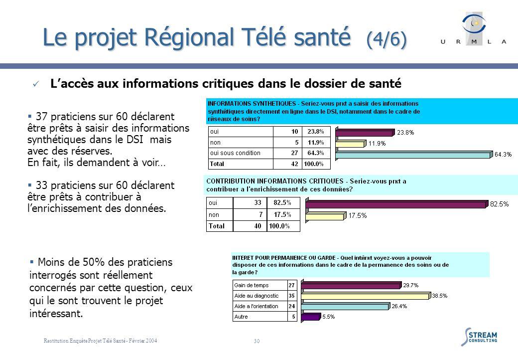 Restitution Enquête Projet Télé Santé - Février 2004 30 Le projet Régional Télé santé (4/6) Laccès aux informations critiques dans le dossier de santé