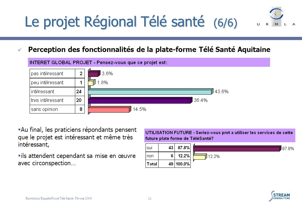 Restitution Enquête Projet Télé Santé - Février 2004 32 Le projet Régional Télé santé (6/6) Perception des fonctionnalités de la plate-forme Télé Sant