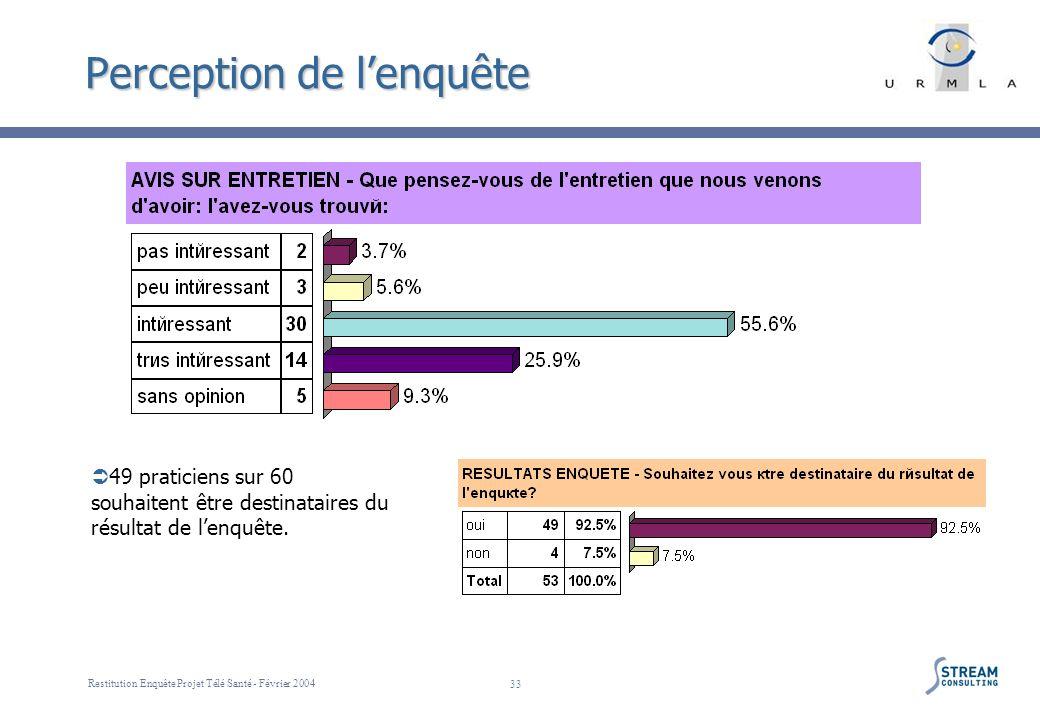 Restitution Enquête Projet Télé Santé - Février 2004 33 Perception de lenquête 49 praticiens sur 60 souhaitent être destinataires du résultat de lenqu
