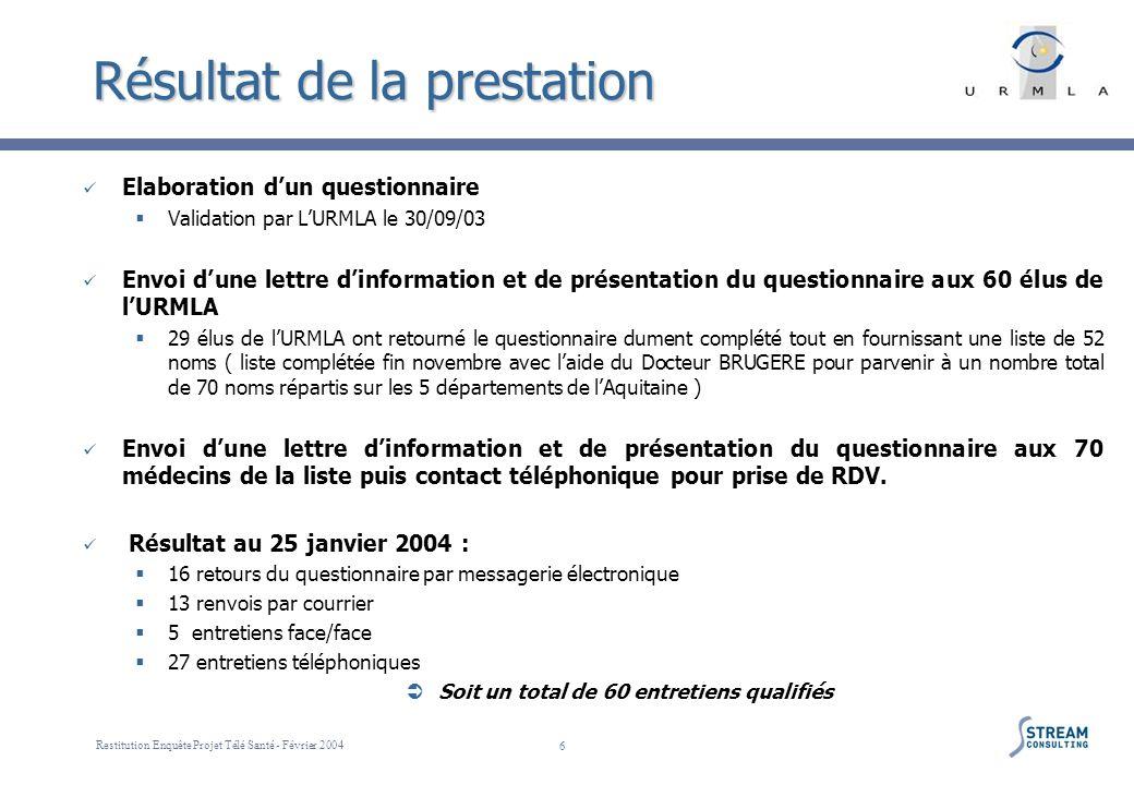 Restitution Enquête Projet Télé Santé - Février 2004 6 Résultat de la prestation Elaboration dun questionnaire Validation par LURMLA le 30/09/03 Envoi
