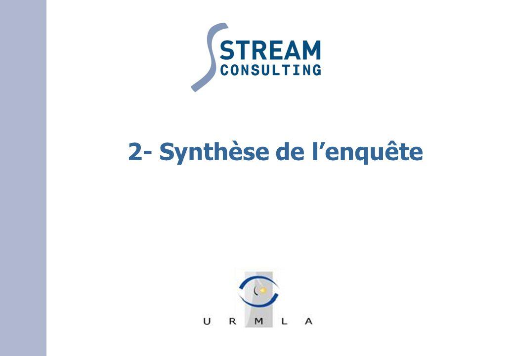 2- Synthèse de lenquête