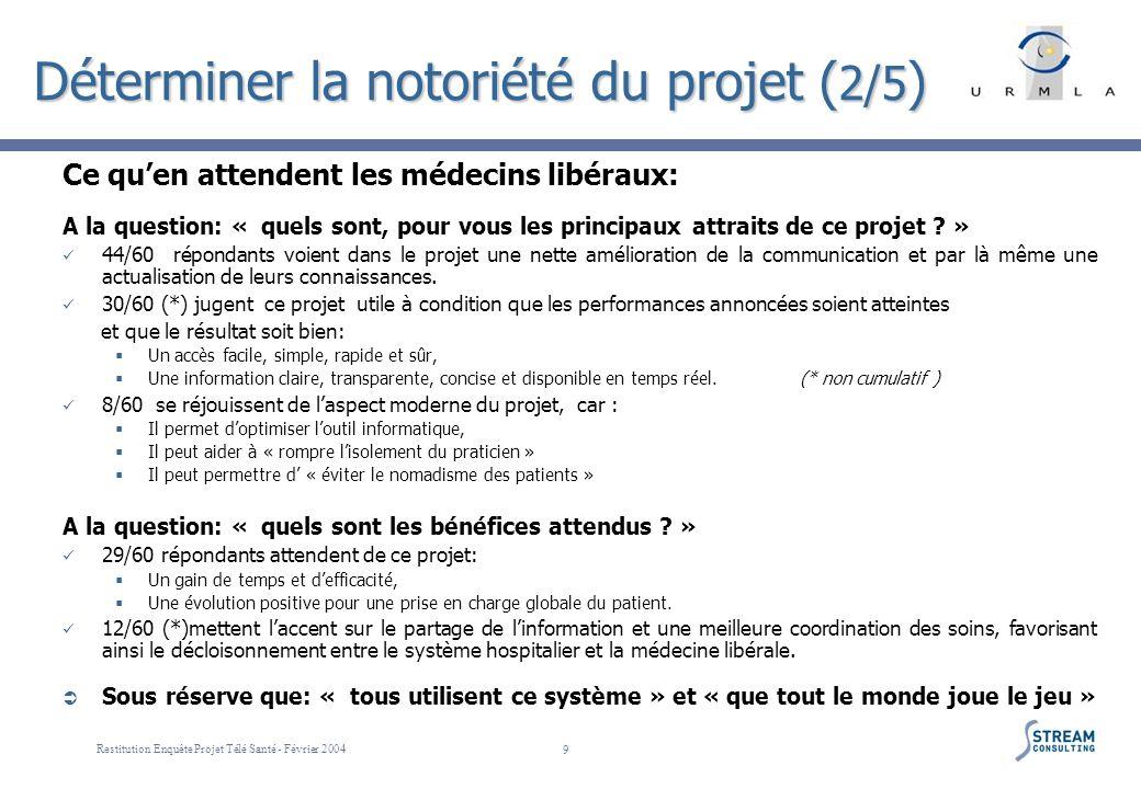 Restitution Enquête Projet Télé Santé - Février 2004 9 Déterminer la notoriété du projet ( 2/5 ) Ce quen attendent les médecins libéraux: A la questio