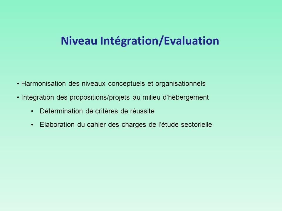 Niveau Intégration/Evaluation Harmonisation des niveaux conceptuels et organisationnels Intégration des propositions/projets au milieu dhébergement Détermination de critères de réussite Elaboration du cahier des charges de létude sectorielle