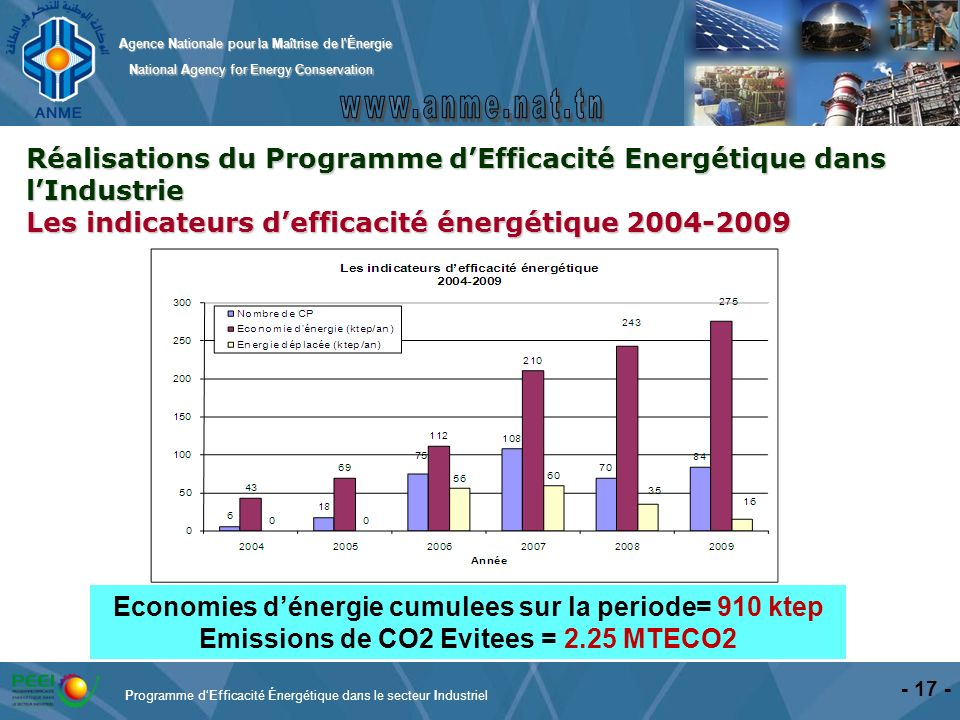 Agence Nationale pour la Maîtrise de l'Énergie National Agency for Energy Conservation National Agency for Energy Conservation - 17 - Réalisations du
