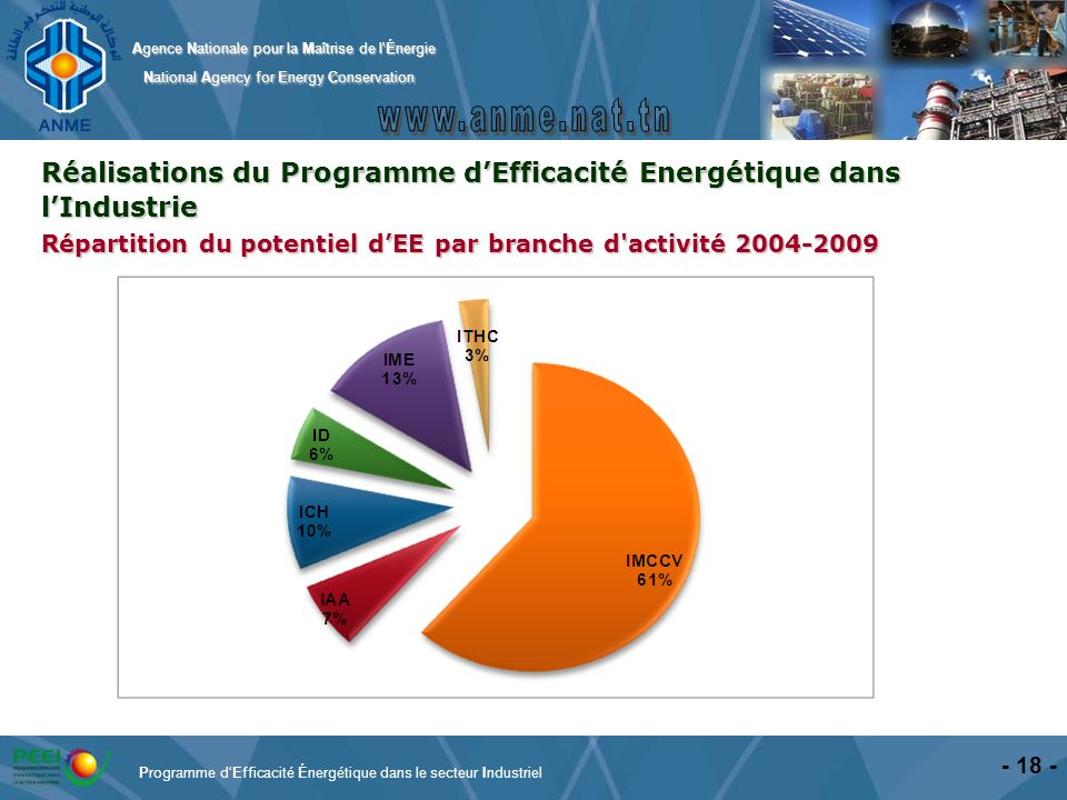 Agence Nationale pour la Maîtrise de l'Énergie National Agency for Energy Conservation National Agency for Energy Conservation - 18 - Réalisations du