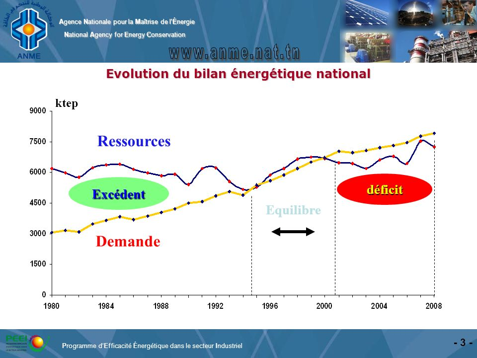 Agence Nationale pour la Maîtrise de l'Énergie National Agency for Energy Conservation National Agency for Energy Conservation - 3 - Evolution du bila