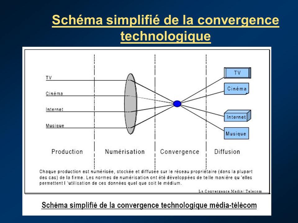 Malick NDIAYE DGA-RTS Schéma simplifié de la convergence technologique