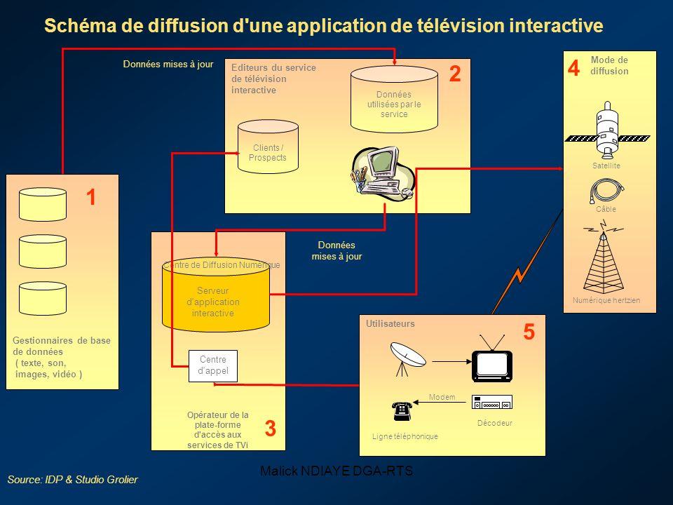 Malick NDIAYE DGA-RTS Editeurs du service de télévision interactive Données utilisées par le service Clients / Prospects 2 Centre de Diffusion Numériq