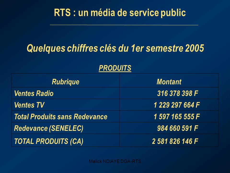 Malick NDIAYE DGA-RTS Quelques chiffres clés du 1er semestre 2005 PRODUITS RubriqueMontant Ventes Radio 316 378 398 F Ventes TV 1 229 297 664 F Total