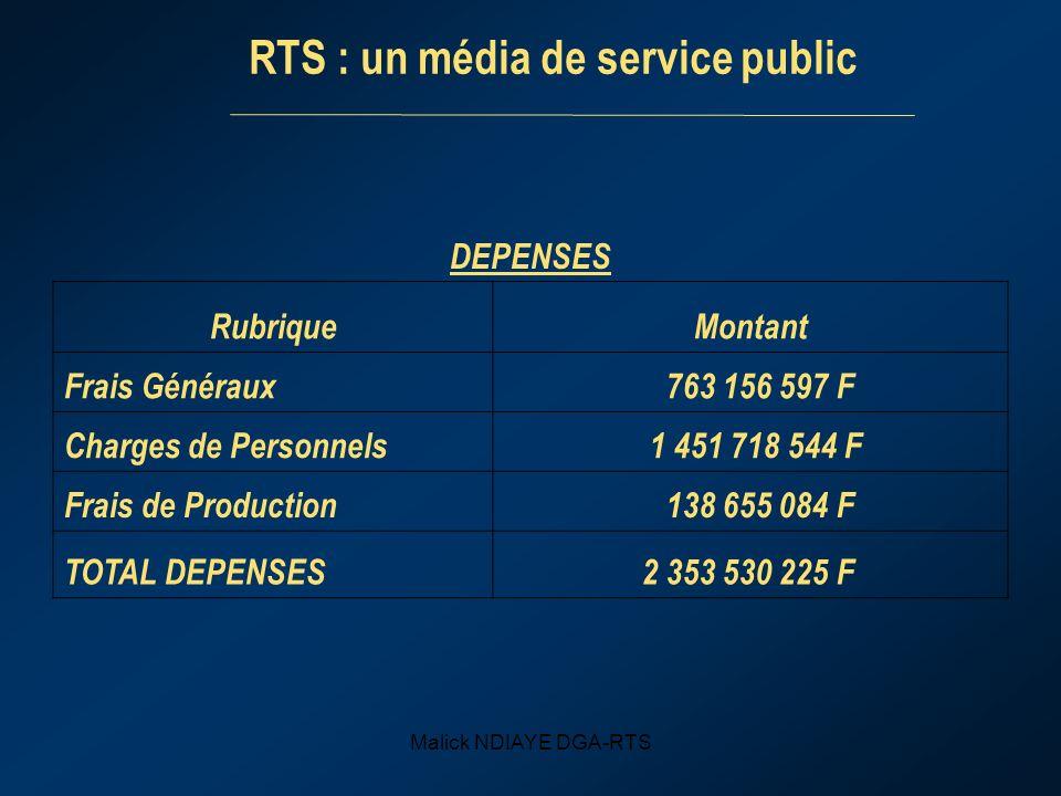 Malick NDIAYE DGA-RTS DEPENSES RubriqueMontant Frais Généraux 763 156 597 F Charges de Personnels 1 451 718 544 F Frais de Production 138 655 084 F TOTAL DEPENSES 2 353 530 225 F RTS : un média de service public