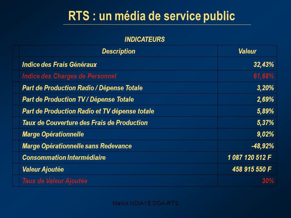 Malick NDIAYE DGA-RTS INDICATEURS DescriptionValeur Indice des Frais Généraux32,43% Indice des Charges de Personnel61,68% Part de Production Radio / Dépense Totale3,20% Part de Production TV / Dépense Totale2,69% Part de Production Radio et TV dépense totale5,89% Taux de Couverture des Frais de Production5,37% Marge Opérationnelle9,02% Marge Opérationnelle sans Redevance-48,92% Consommation Intermédiaire 1 087 120 512 F Valeur Ajoutée 458 915 550 F Taux de Valeur Ajoutée30% RTS : un média de service public