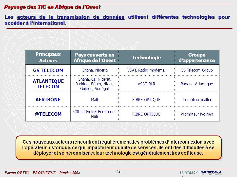 - 12 - Forum OPTIC – PROINVEST – Janvier 2004 Principaux Acteurs Pays couverts en Afrique de l Ouest Technologie Groupe d appartenance GS TELECOM Ghana, NigeriaVSAT, Radio-modems,GS Telecom Group ATLANTIQUE TELECOM Ghana, CI, Nigeria, Burkina, B é nin, Niger, Guin é e, S é n é gal VSAT, BLRBanque Atlantique AFRIBONE MaliFIBRE OPTIQUEPromoteur malien @TELECOM Côte d Ivoire, Burkina et Mali FIBRE OPTIQUEPromoteur ivoirien Les acteurs de la transmission de données utilisent différentes technologies pour accéder à linternational.