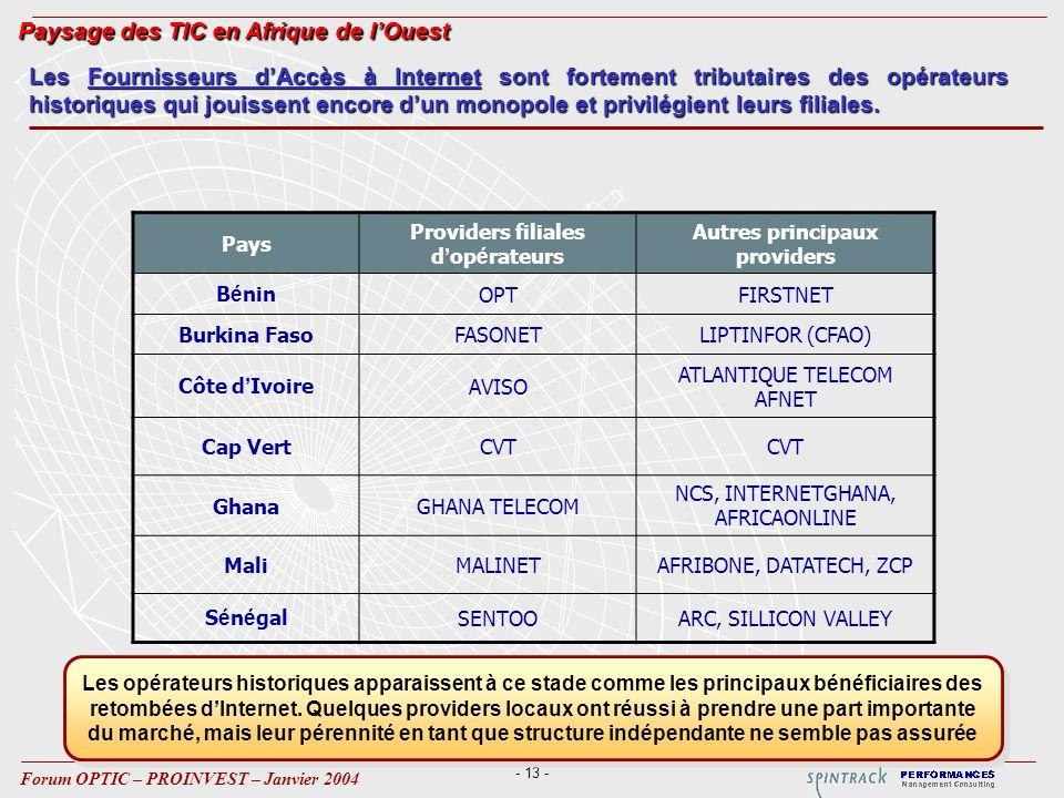 - 13 - Forum OPTIC – PROINVEST – Janvier 2004 Pays Providers filiales d op é rateurs Autres principaux providers B é ninOPTFIRSTNET Burkina FasoFASONETLIPTINFOR (CFAO) Côte d IvoireAVISO ATLANTIQUE TELECOM AFNET Cap VertCVT GhanaGHANA TELECOM NCS, INTERNETGHANA, AFRICAONLINE MaliMALINETAFRIBONE, DATATECH, ZCP S é n é galSENTOOARC, SILLICON VALLEY Les Fournisseurs dAccès à Internet sont fortement tributaires des opérateurs historiques qui jouissent encore dun monopole et privilégient leurs filiales.