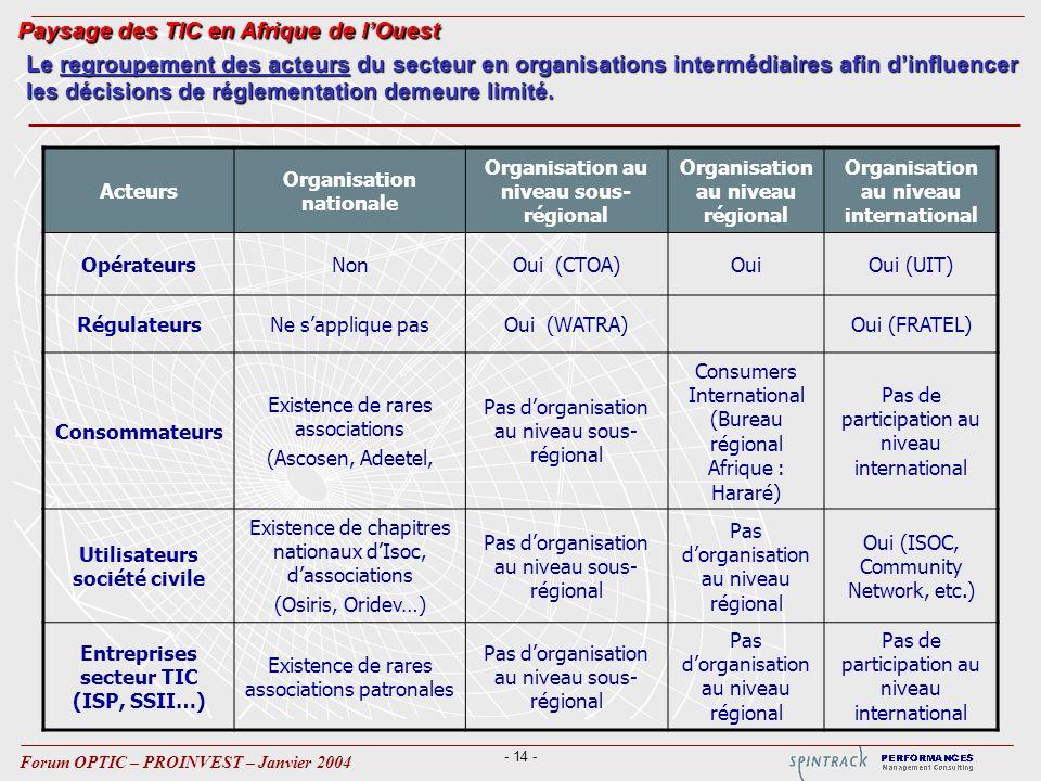 - 14 - Forum OPTIC – PROINVEST – Janvier 2004 Acteurs Organisation nationale Organisation au niveau sous- régional Organisation au niveau régional Org