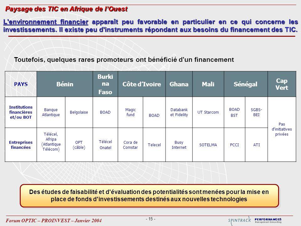 - 15 - Forum OPTIC – PROINVEST – Janvier 2004 PAYS Bénin Burki na Faso Côte dIvoireGhanaMaliSénégal Cap Vert Institutions financières et/ou BOT Banque