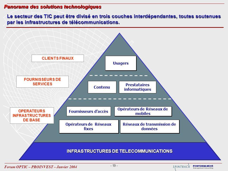 - 19 - Forum OPTIC – PROINVEST – Janvier 2004 INFRASTRUCTURES DE TELECOMMUNICATIONS FOURNISSEURS DE SERVICES Usagers Réseaux de transmission de données Opérateurs de Réseaux de mobiles Opérateurs de Réseaux fixes Fournisseurs daccès Prestataires informatiques CLIENTS FINAUX OPERATEURS INFRASTRUCTURES DE BASE Contenu Le secteur des TIC peut être divisé en trois couches interdépendantes, toutes soutenues par les infrastructures de télécommunications.