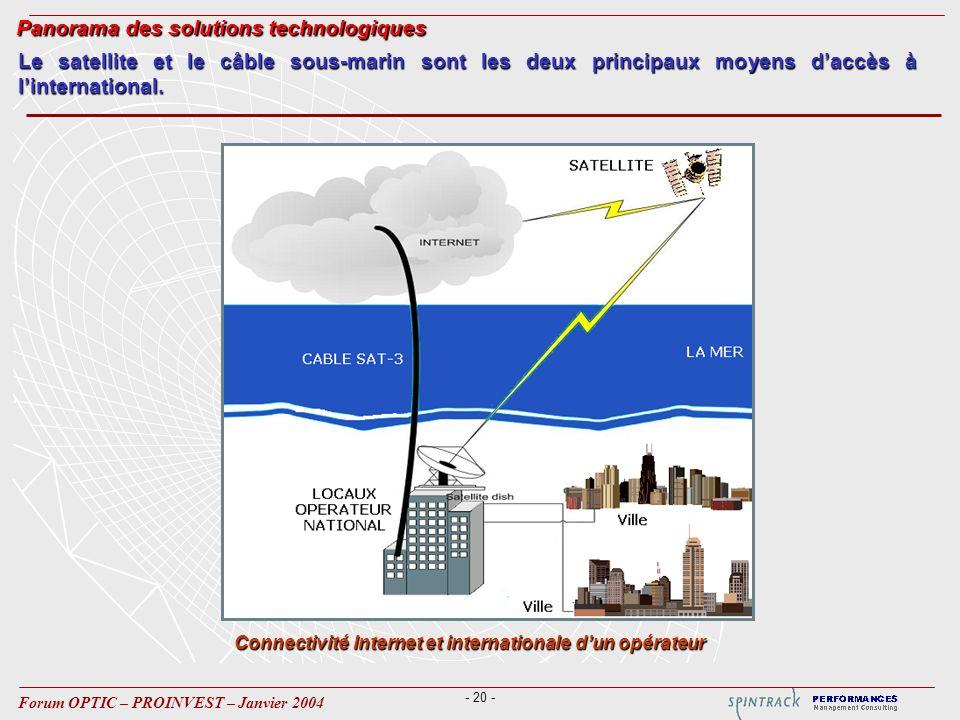 - 20 - Forum OPTIC – PROINVEST – Janvier 2004 Connectivité Internet et internationale dun opérateur Le satellite et le câble sous-marin sont les deux principaux moyens daccès à linternational.