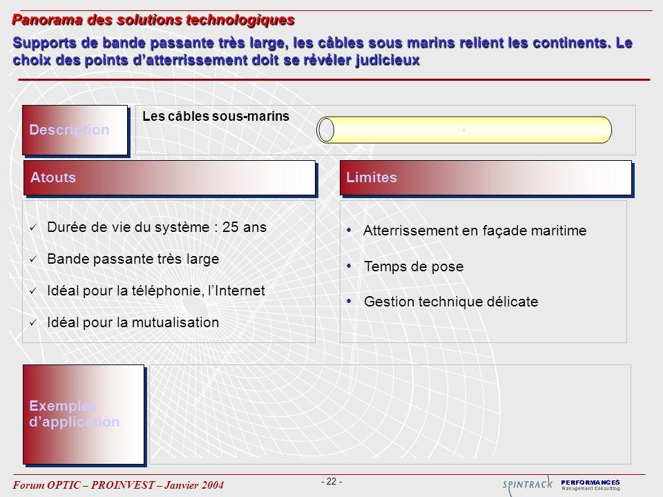 - 22 - Forum OPTIC – PROINVEST – Janvier 2004 Atouts Durée de vie du système : 25 ans Bande passante très large Idéal pour la téléphonie, lInternet Id